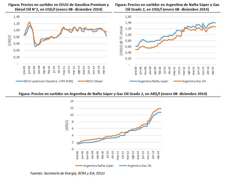 ¨Precios combustibles EEUU y Arg ene 2008 - 1° dic 2014